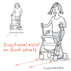 CrossWALKER - the new generation of the rollator